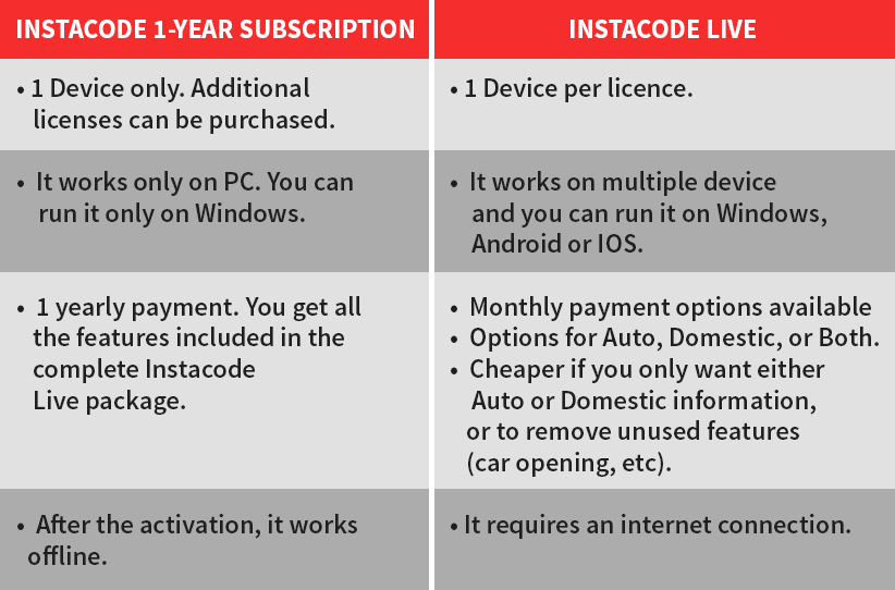 How to choose the right InstaCode package for you - Keyprint