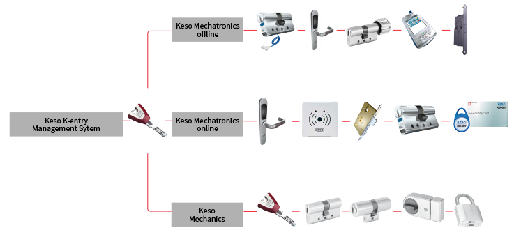Keso Cylinders - Keyprint Security Ltd