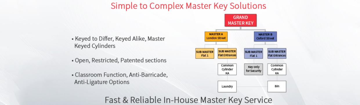Master Key Systems | Keyprint Security Ltd - Keyprint