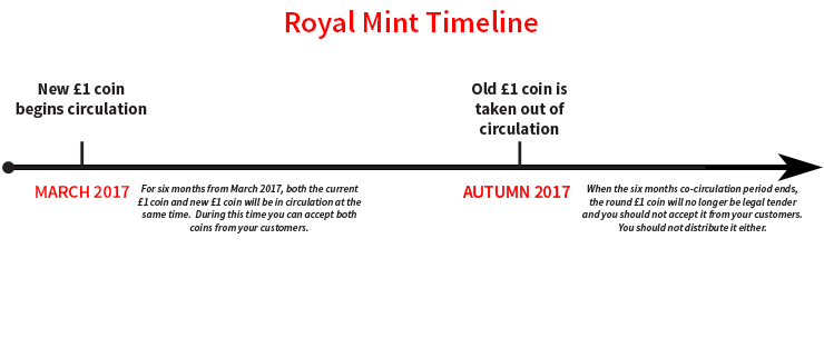 Timeline for the introduction of the new one pound coin